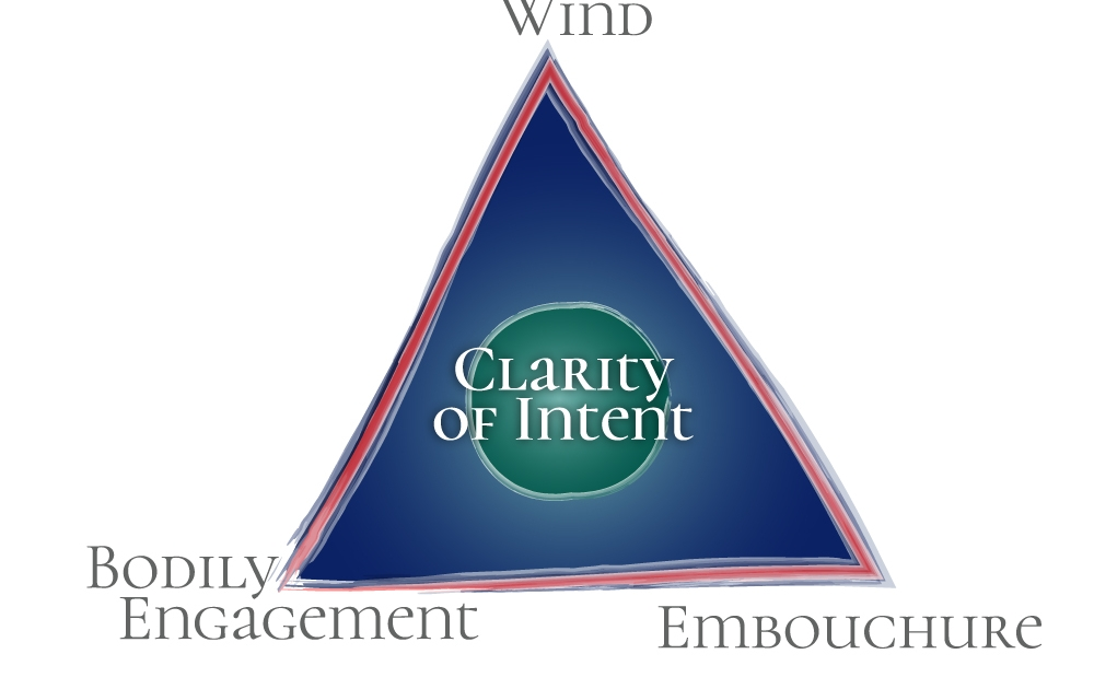 JK Empowerment Triangle